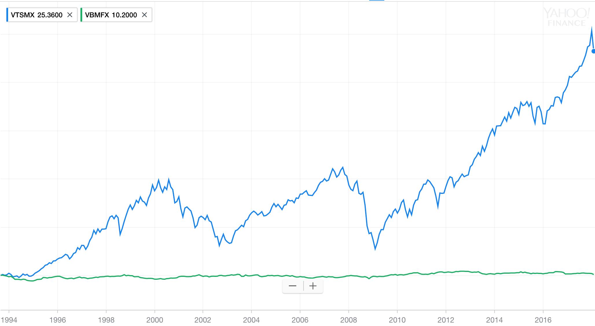 Bond Market Close